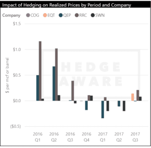 Early Look at Natural Gas Hedging for Q4 2017